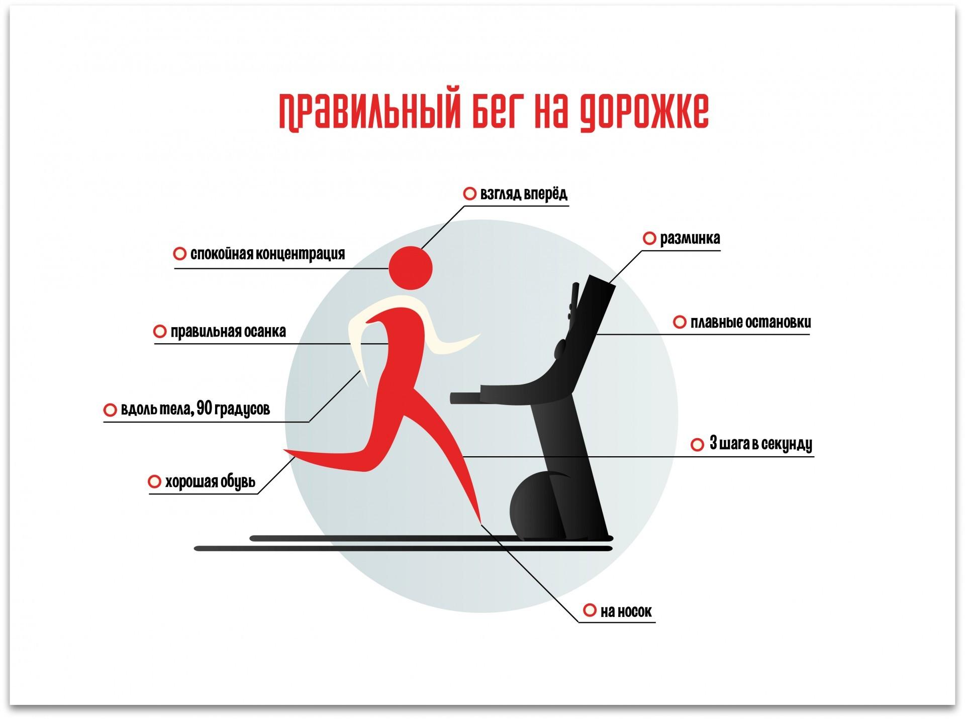 Бег на беговой дорожке для похудения Правильный бег